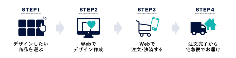 注文ステップ紹介PC版画像